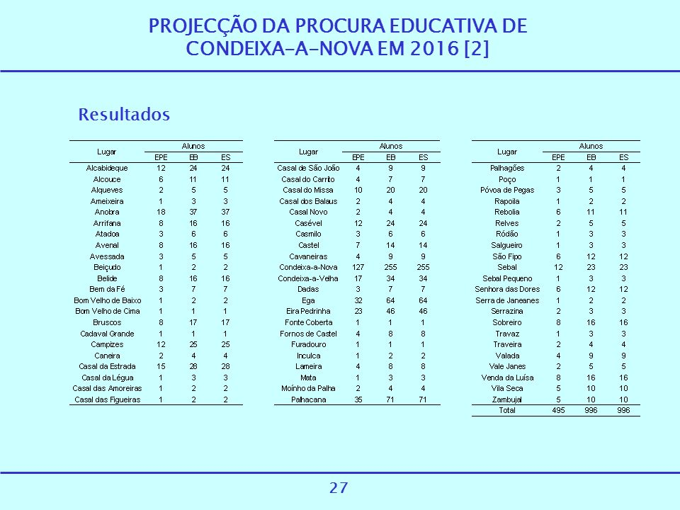 PROJECÇÃO DA PROCURA EDUCATIVA DE CONDEIXA-A-NOVA EM 2016 [2]